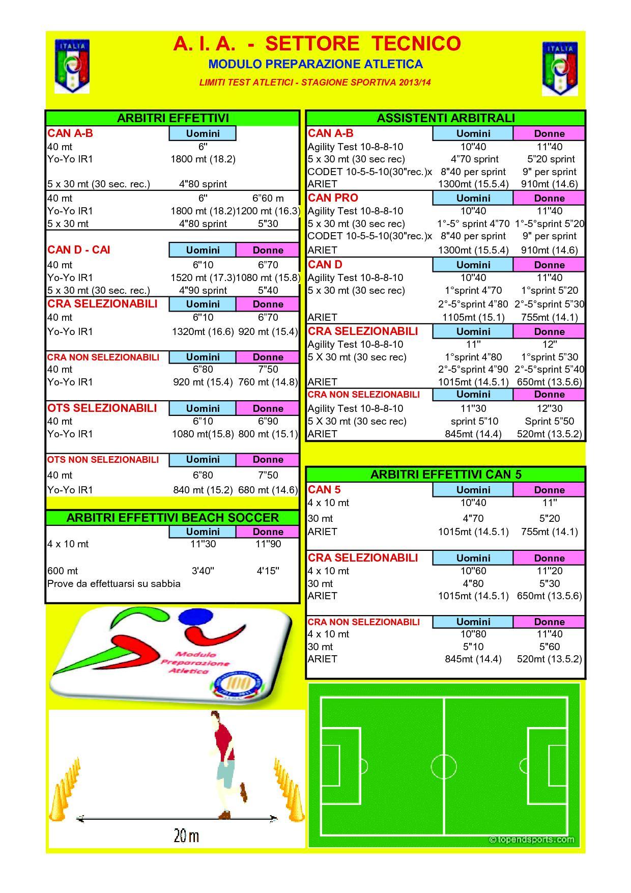 Limiti Test Atletici - Stagione Sportiva 2013-2014
